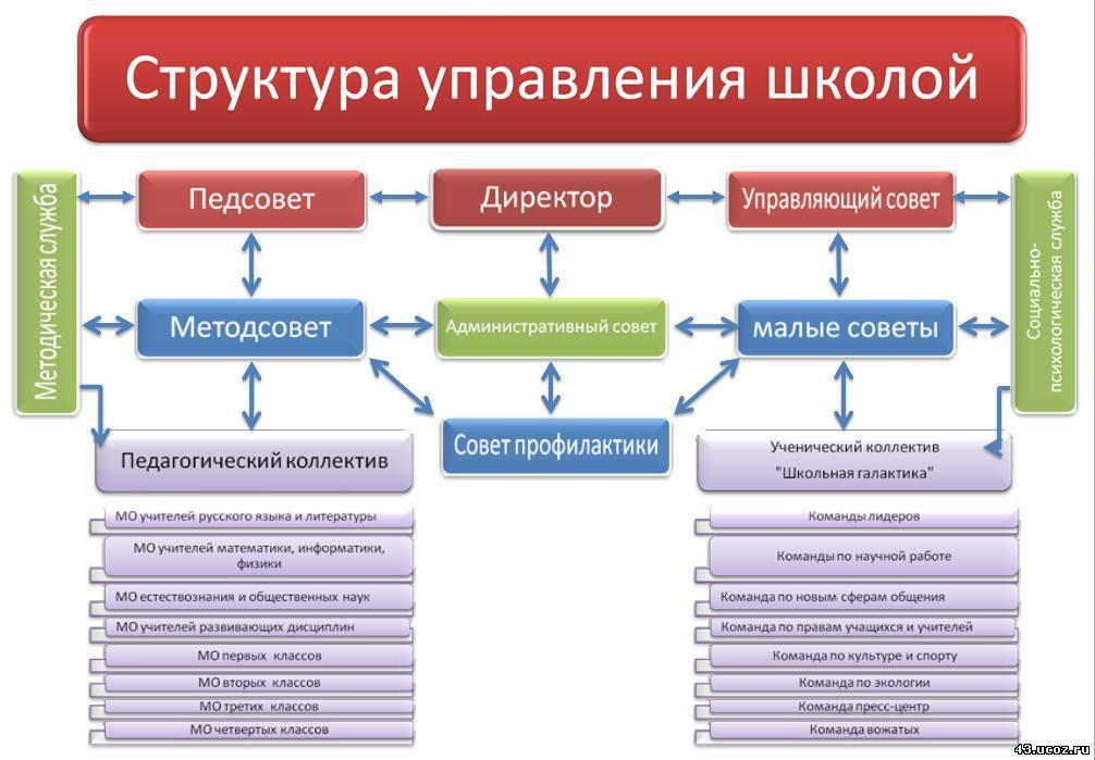 Школы модель общеобразовательной шпаргалка 12-летней построения